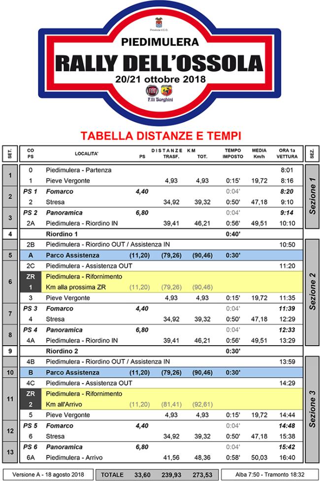 tabella tempo rally ossola